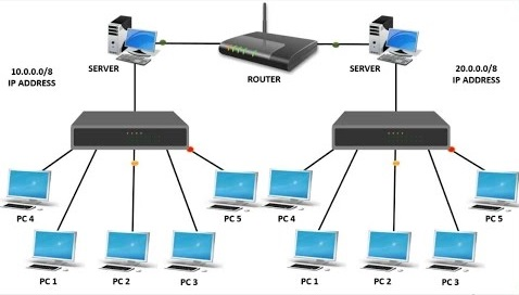 difference between hub switch and router networking basics. Black Bedroom Furniture Sets. Home Design Ideas