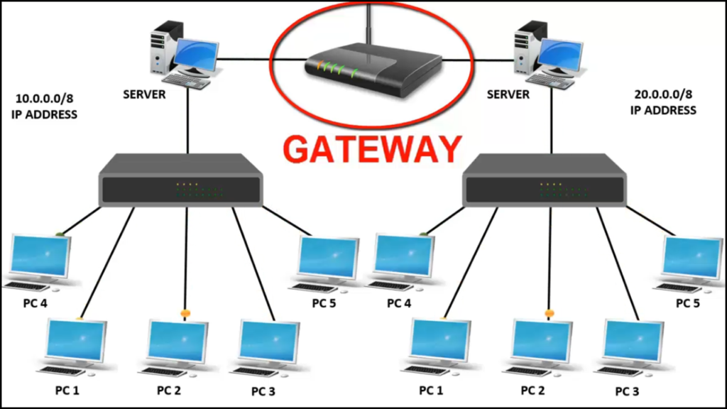 What is Gateway in networking | Function of gateway ...