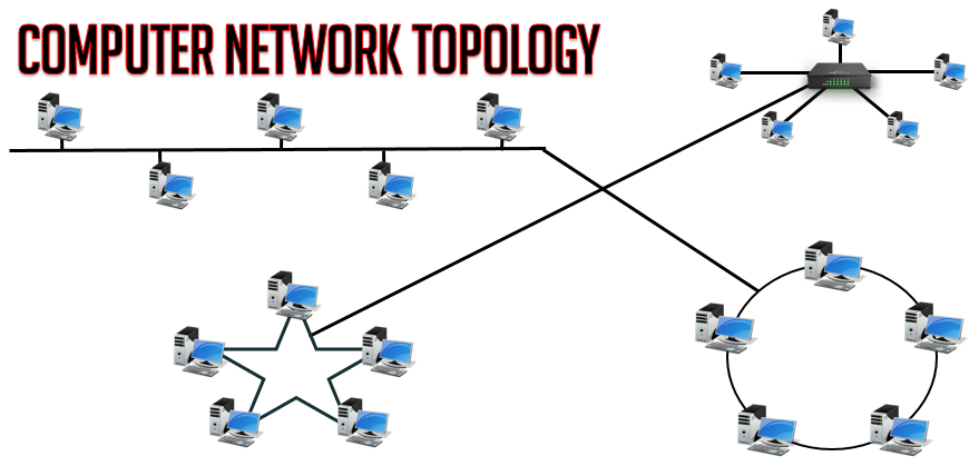 Computer Network Topology and its Types with Live Example | 2018