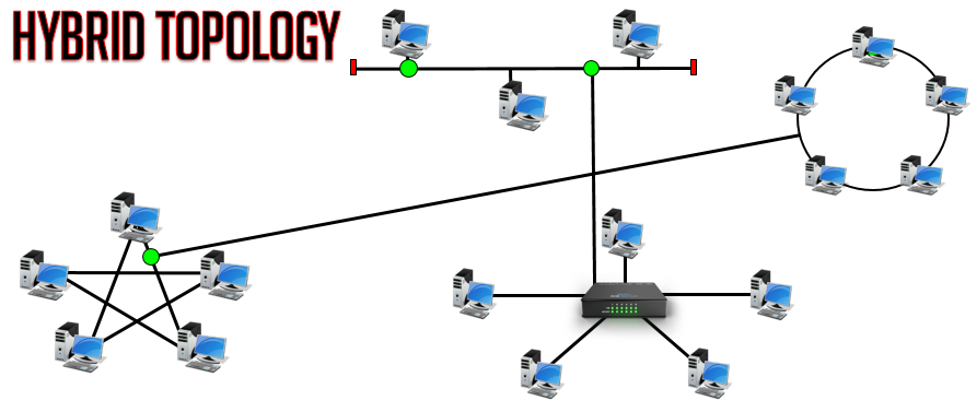 Computer network topology and its types with live example 2018 it is one of the most complicated computer network topology because multiple computer network topologies are combines together to form a hybrid topology ccuart Image collections