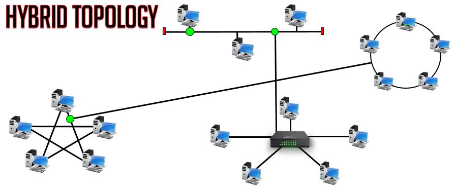 оптимально запутанную сеть топология