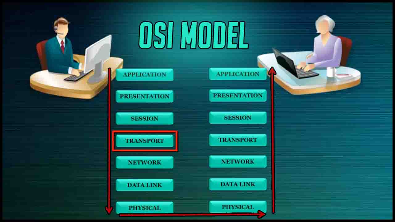 What Is Osi Model In Networking How Osi Model Works
