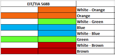 Ethernet Wiring Color Code - Wiring Diagram Priv on cat 5 crossover, tia/eia-568, cat 5 schematics, coaxial cable, cat 5 wire code, power over ethernet, cat 5 wire colors, cat 5 termination, ethernet hub, network switch, plenum cable, cat 5 troubleshooting, cat 5 junction boxes, cat 5 conduit, cat 5 specifications, cat 5 pinout, shielded cable, cat 6 wire code, network interface controller, category 6 cable, cat 5 generator, modular connector, cat 5 splitter, crossover cable, patch cable, cat 5 fasteners, cat 5 distributor, cat 5 receptacles, optical fiber cable, networking cables, cat 5 connections, cat 5 parts, cat 5 pin, cat 5 wall, category 3 cable, ethernet crossover cable, patch panel,