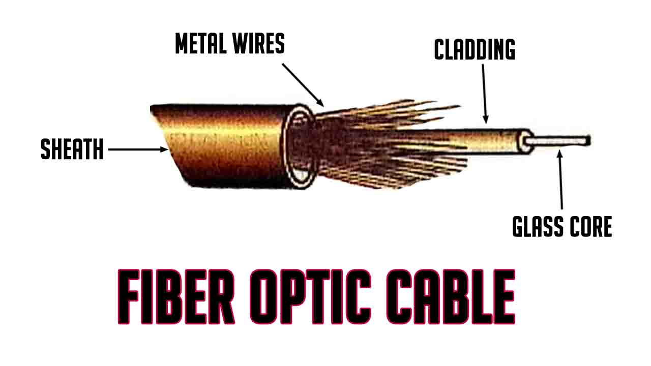 What Is Fiber Optic Cable Its Uses Advantages And Disadvantages Wiring Optical Types Speed Characteristics Price