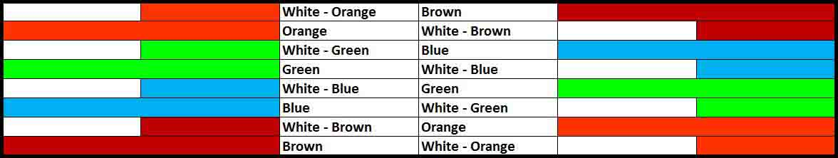 Ethernet cable color coding | Simple & Easy to remember