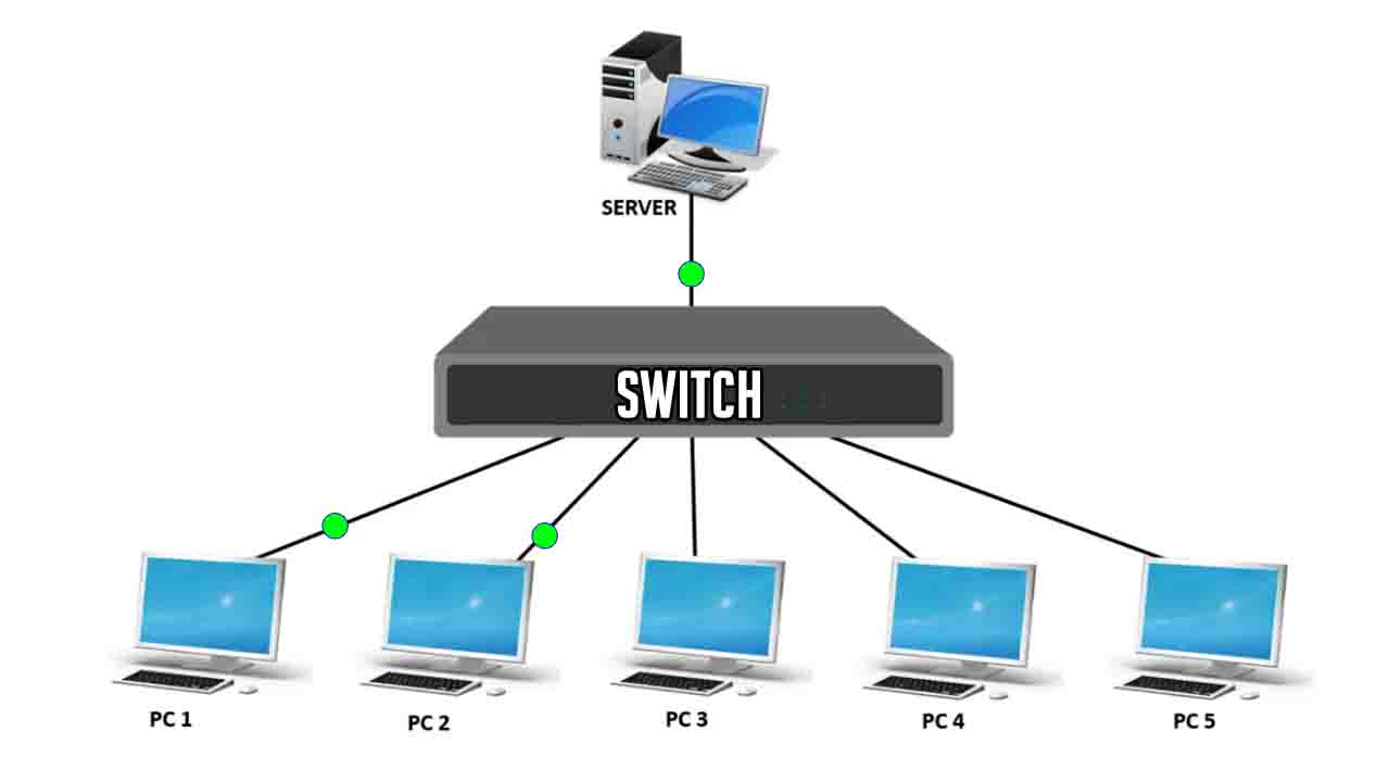 Difference between Unicast Multicast and Broadcast in Tabular Form