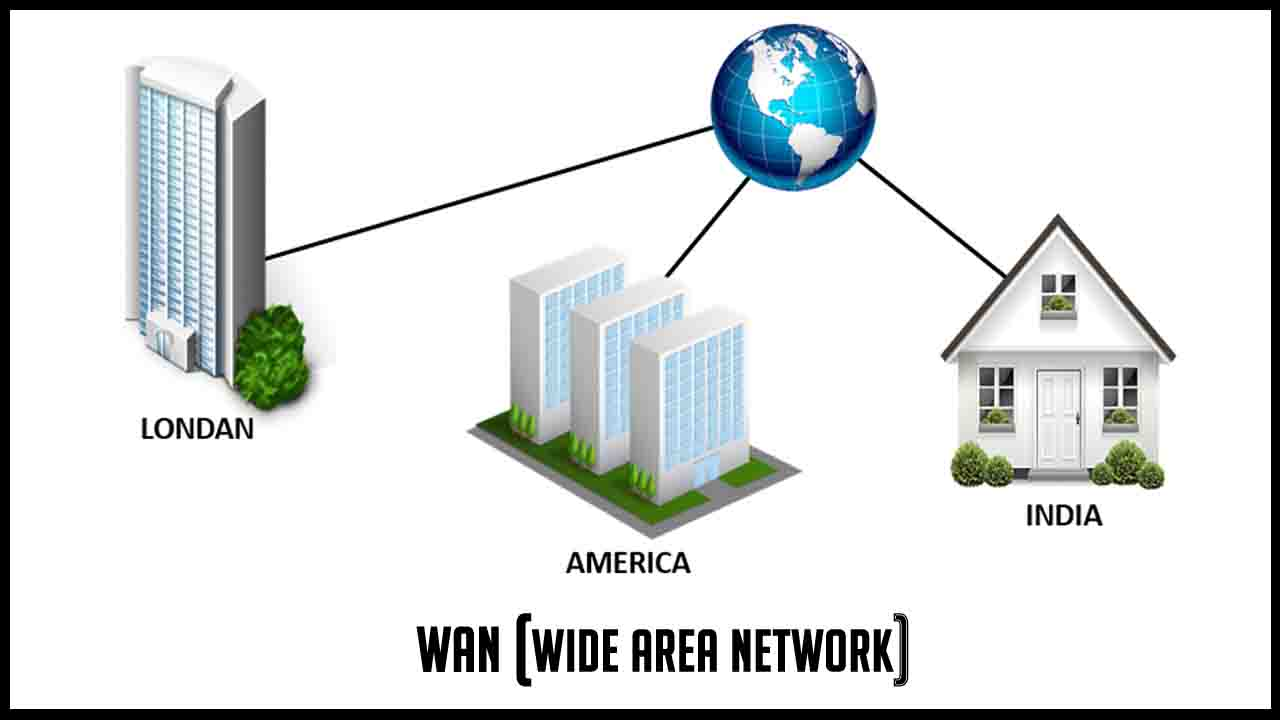 wired area network