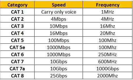 Ethernet Cable Categories Explained In Tabular Form Cat1