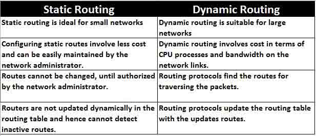 Difference Between Static And Dynamic Routing In Tabular