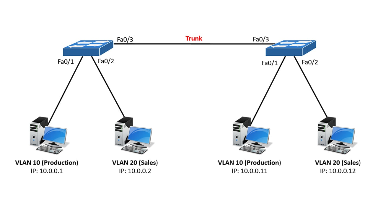 how to configure vlan trunk
