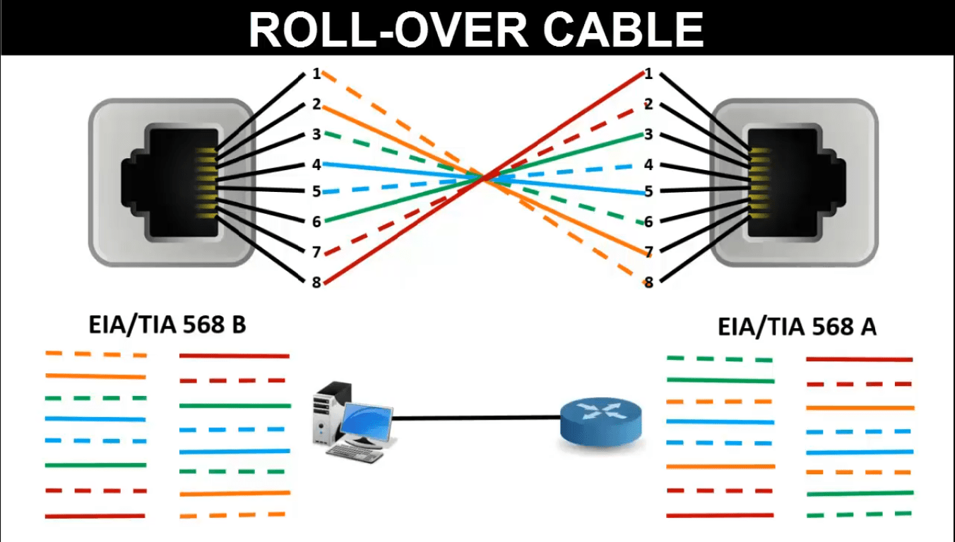 LAN Cable Color Code | RJ45 connector color code | LEARNABHI.COM on